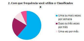 2. Com que frequência você utiliza o Classificados X