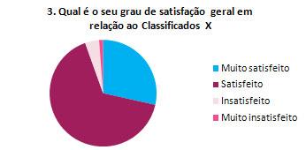 3. Qual é o seu grau de satisfação geral em relação ao Classificados X