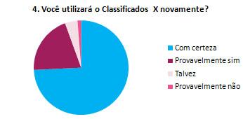 4. Você utilizará o Classificados X novamente?